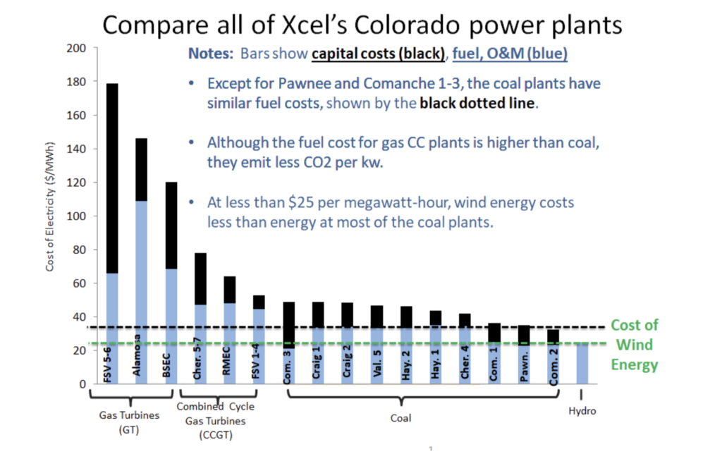 All Xcel coal plants cheaper than its gas plants in Colorado